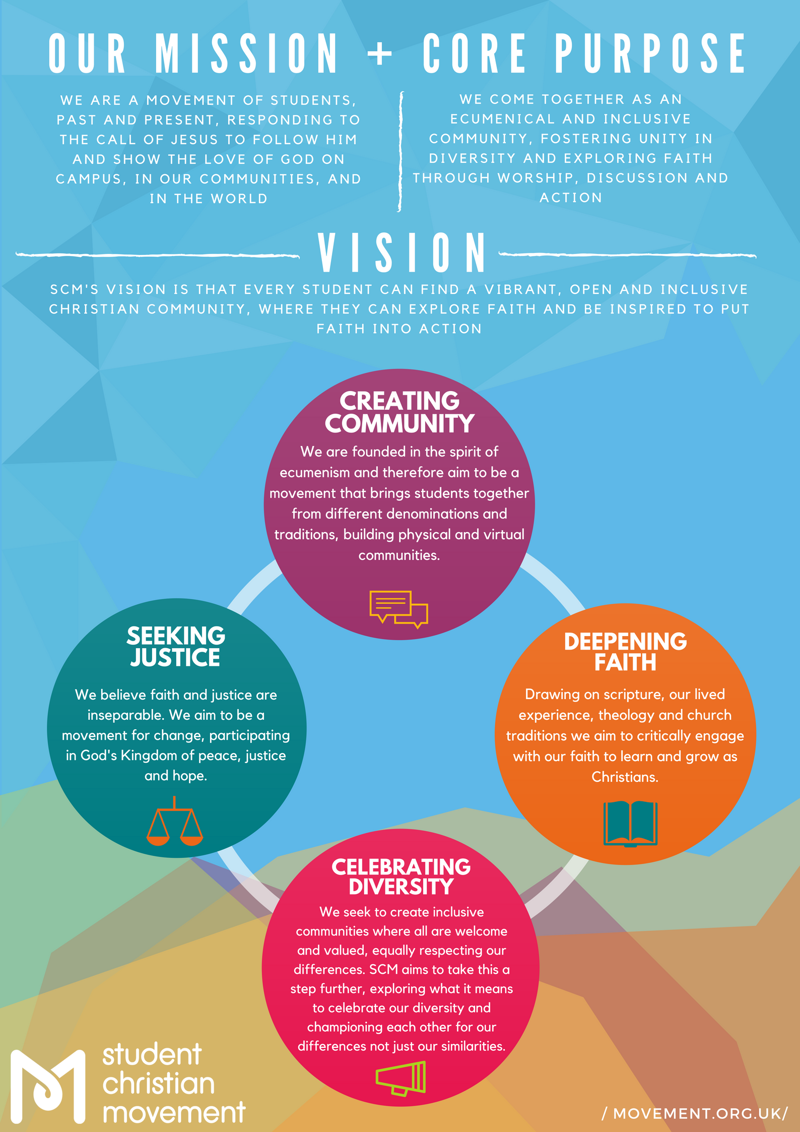 Our Vision and Aims | Student Christian Movement